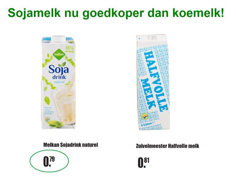 Sojamelk goedkoper dan koemelk